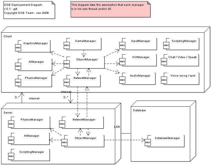 Engine overview and object system discussion summary oge wiki ccuart Image collections